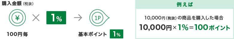 購入金額(税抜)100円毎×1%→基本ポイント1% 例えば、10,000円(税抜)の商品を購入した場合 10,000円×1%=100ポイント