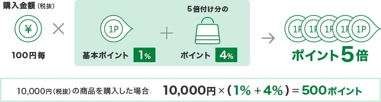 購入金額(税抜)100円毎×(基本ポイント1%+5倍付け分のポイント4%)→ポイント5倍 10,000円(税抜)の商品を購入した場合 10,000円×(1%+4%)=500ポイント